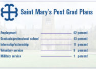 Saint Mary's students plan for post-graduate opportunities
